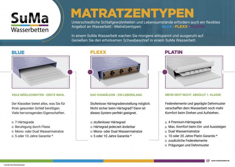 SuMa Wasserbetten - Matratzentypen - Unterschiedliche Schlafgewohnheiten und Lebensumstände erfordern auch ein flexibles Angebot an Wasserbett - Matratzentypen. BLUE - flexx - platin